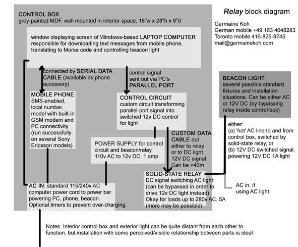 Germaine Koh: Relay: Diagram